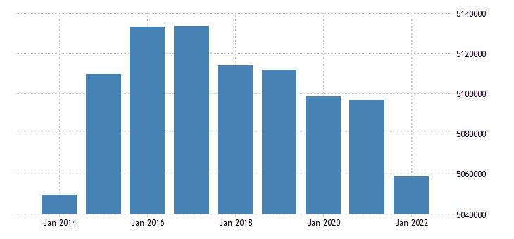 france number of touristic bedplaces eurostat data
