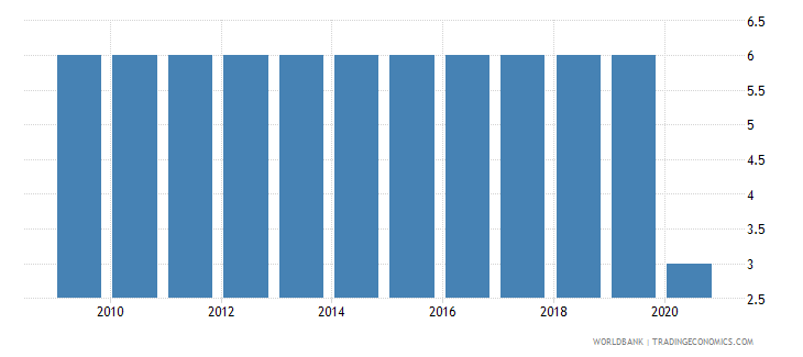 france official entrance age to compulsory education years wb data