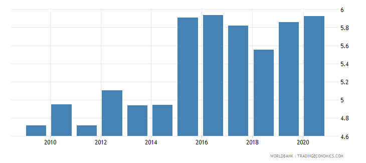 france official exchange rate lcu per usd period average wb data