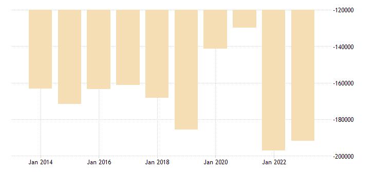france other investment central bank eurostat data