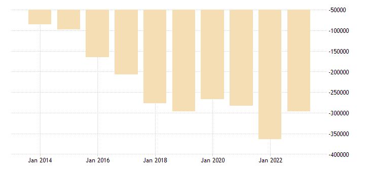 france other investment eurostat data