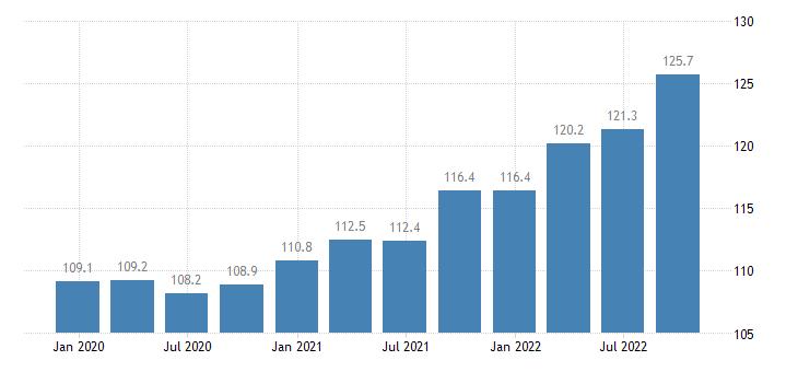 france output price idx in construction eurostat data