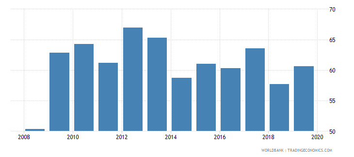 france outstanding international private debt securities to gdp percent wb data