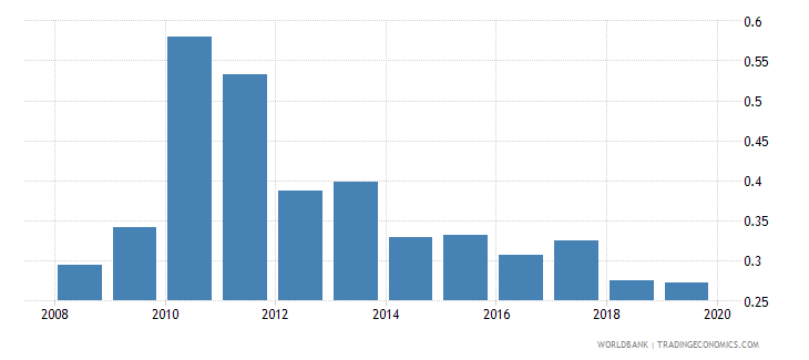 france outstanding international public debt securities to gdp percent wb data