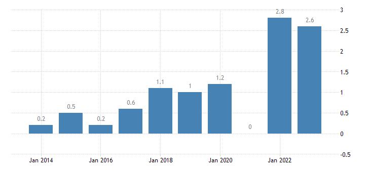 france overall employment growth eurostat data