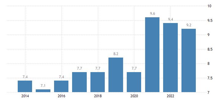 france overcrowding rate eurostat data