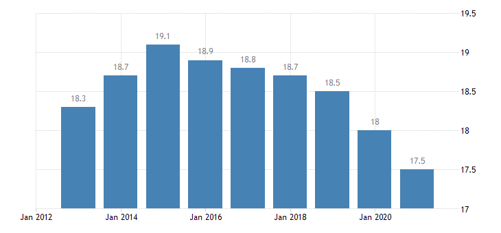 france part time employment rate eurostat data