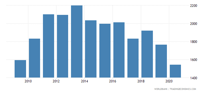 france patent applications nonresidents wb data