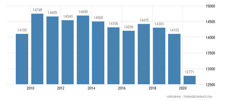 france patent applications residents wb data