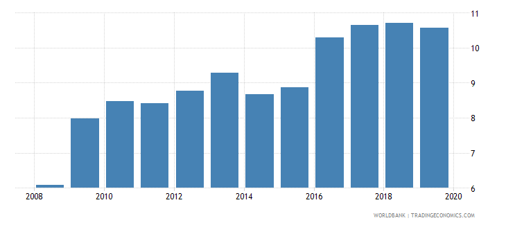 france pension fund assets to gdp percent wb data