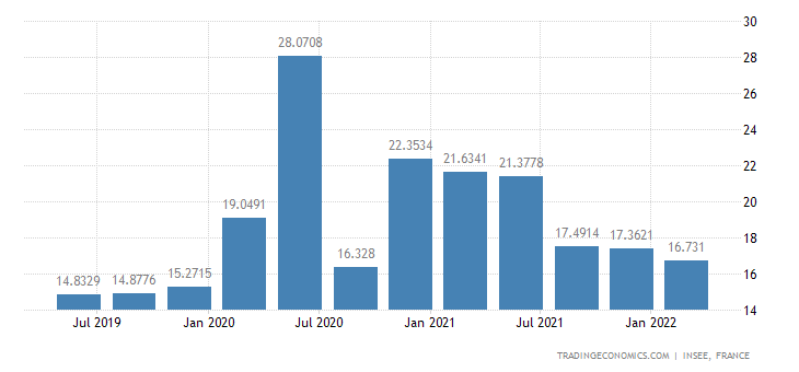 France Household Saving Ratio