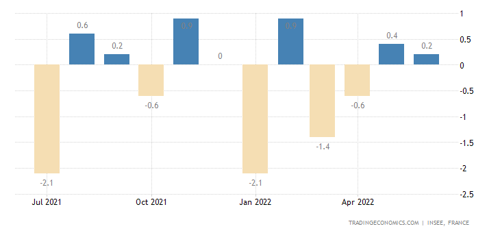 France Household Consumption MoM