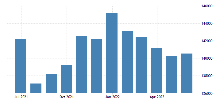 france persons subject of asylum applications pending at the end of the month eurostat data