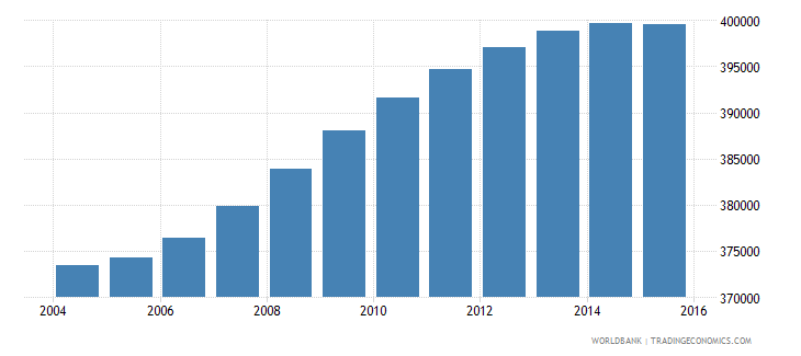 france population age 10 male wb data