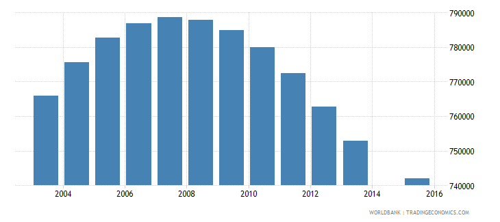 france population age 21 total wb data