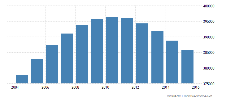 france population age 6 male wb data