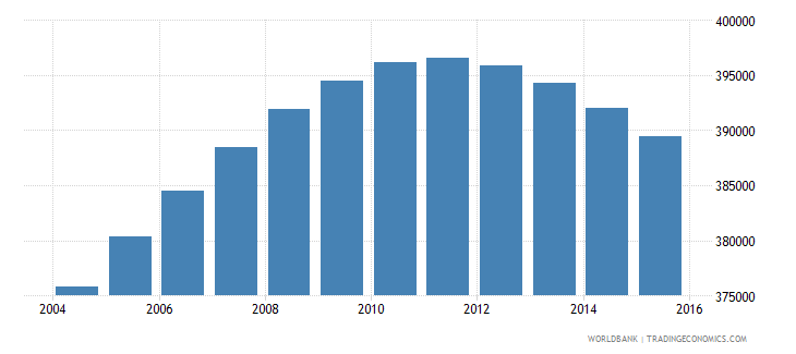 france population age 7 male wb data