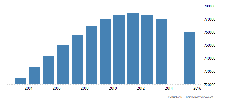 france population age 7 total wb data