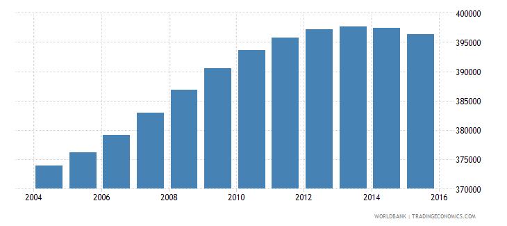 france population age 9 male wb data