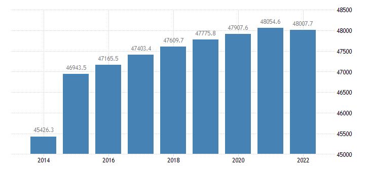 france population aged 15 74 eurostat data