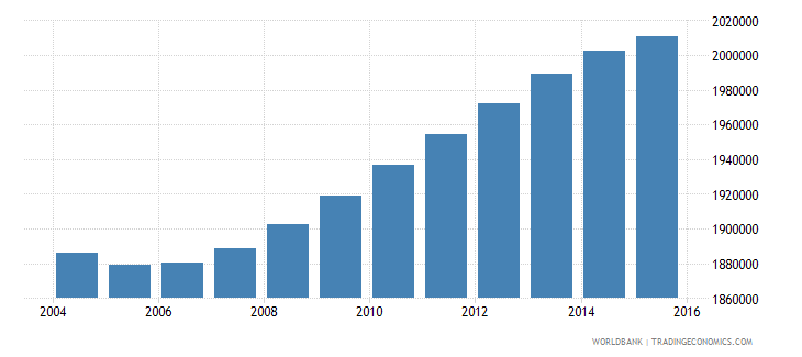france population ages 10 14 male wb data