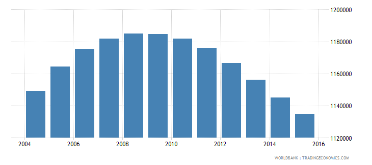france population ages 3 5 male wb data
