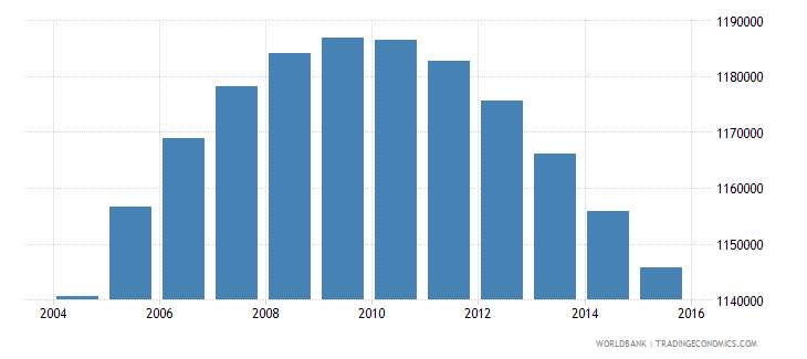 france population ages 4 6 male wb data