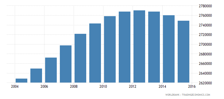 france population ages 5 11 male wb data