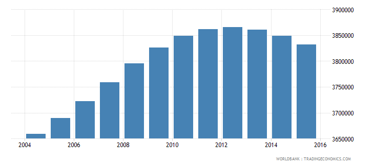 france population ages 6 10 total wb data