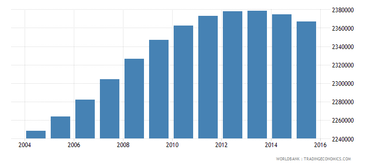 france population ages 6 11 male wb data
