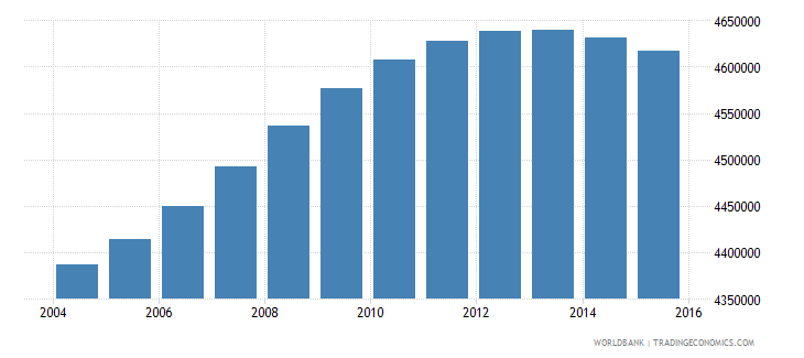 france population ages 6 11 total wb data