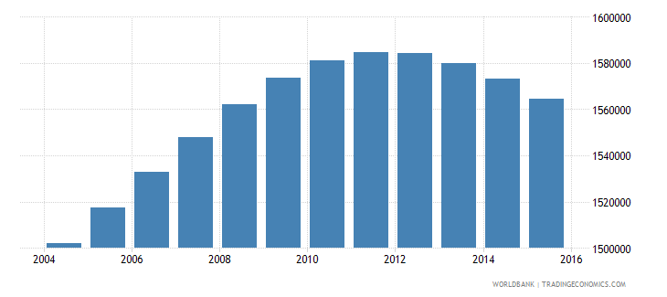 france population ages 6 9 male wb data