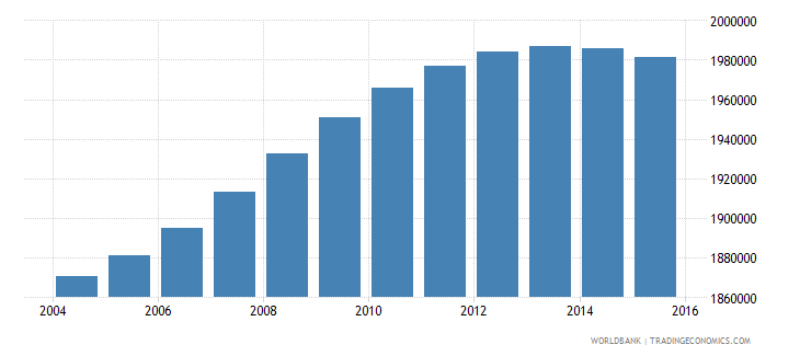 france population ages 7 11 male wb data