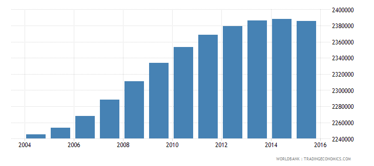 france population ages 7 12 male wb data