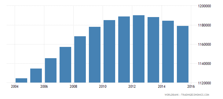 france population ages 7 9 male wb data