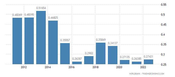 france population growth annual percent wb data