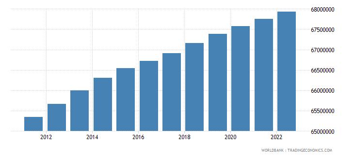 france population total wb data