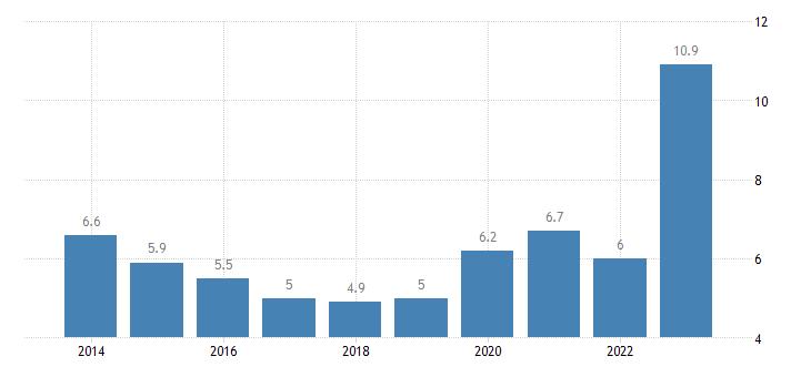 france population unable to keep home adequately warm eurostat data