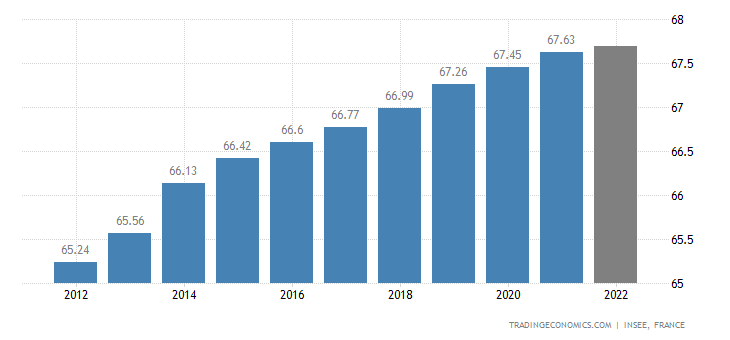 France Population