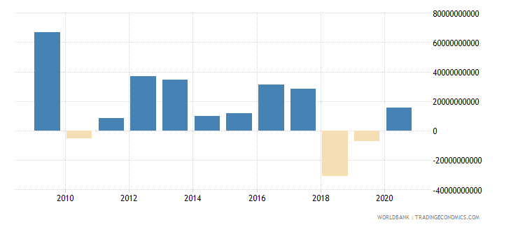 france portfolio equity net inflows bop us dollar wb data