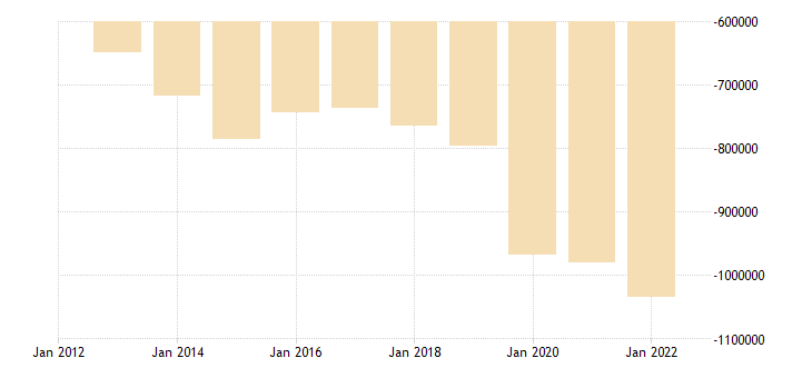 france portfolio investement net positions at the end of period eurostat data
