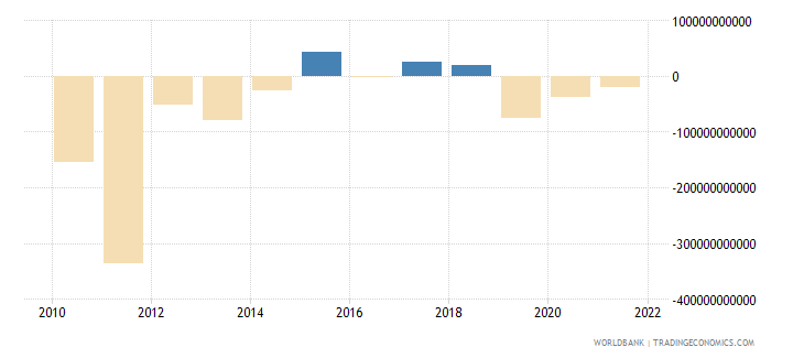 france portfolio investment excluding lcfar bop us dollar wb data