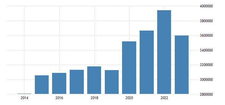 france portfolio investment liabilities financial account eurostat data