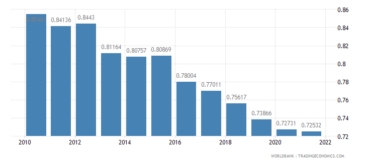 france ppp conversion factor gdp lcu per international dollar wb data