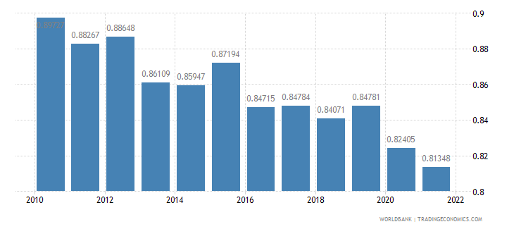 france ppp conversion factor private consumption lcu per international dollar wb data