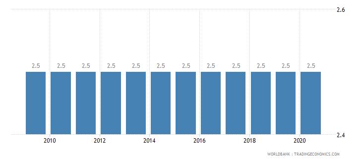france prevalence of undernourishment percent of population wb data