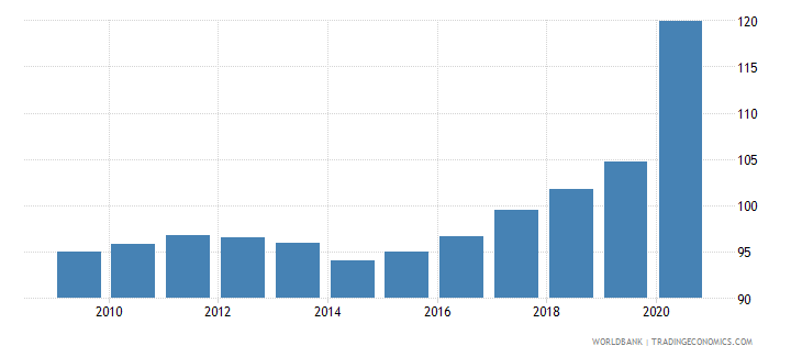 france private credit by deposit money banks to gdp percent wb data