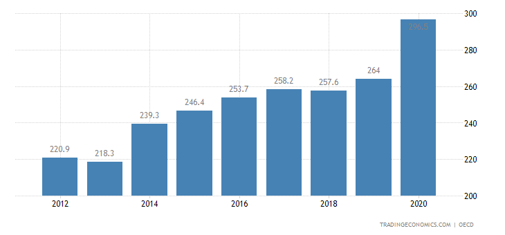 France Private Debt to GDP