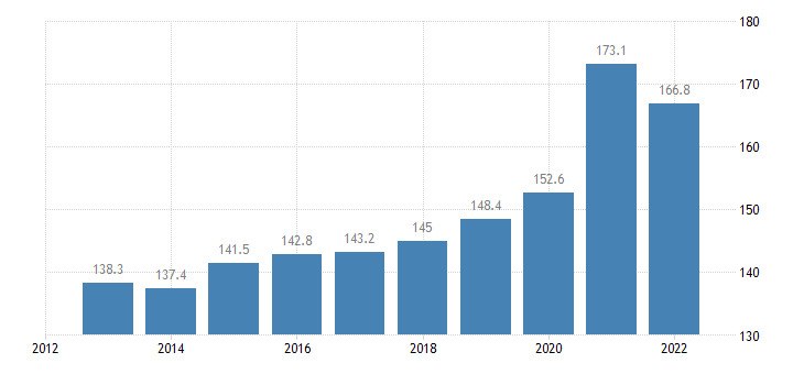 france private sector debt consolidated eurostat data