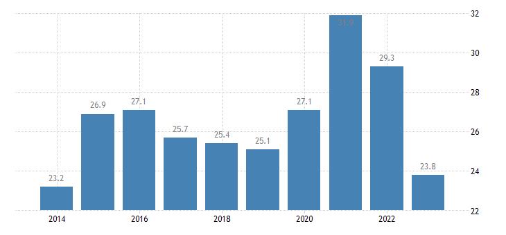 france private sector debt debt securities non financial corporations eurostat data